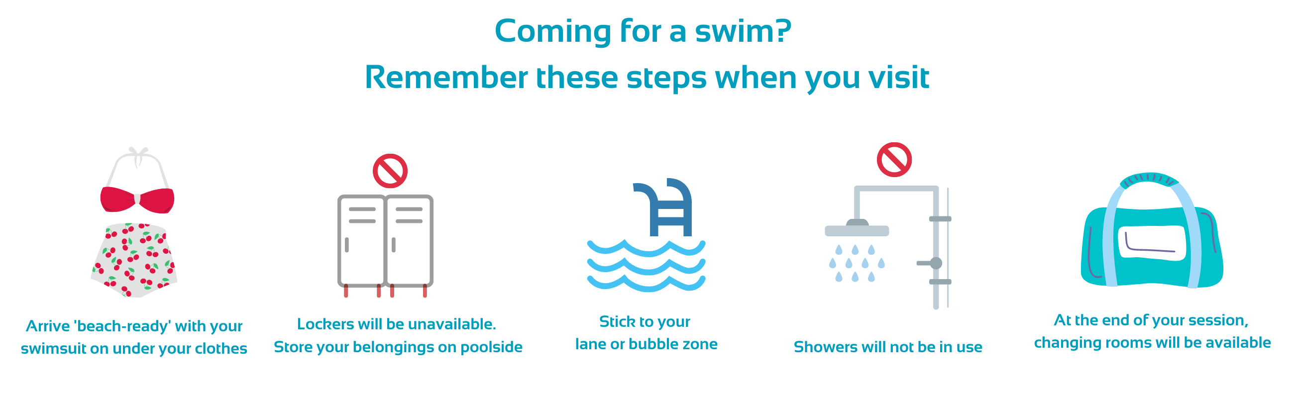 an infographic of steps to take when coming for a swim. full details in text below