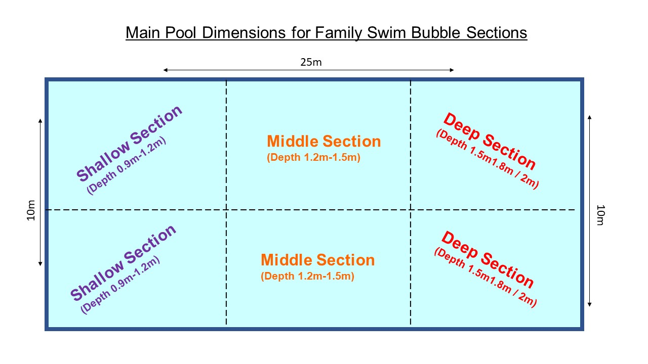 how the pool is broken up during a family bubble swim. PDF available.